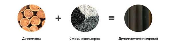 Главные преимущества древесно-полимерного композита